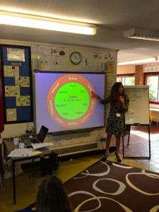 Knowing About Ourselves - Year 6 at Oliver Tomkins School